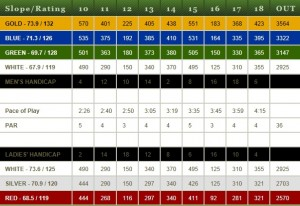 Crown Isle Resort Golf community scorecard