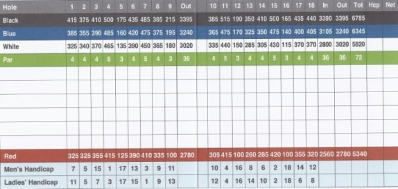 Christina Lake Scorecard