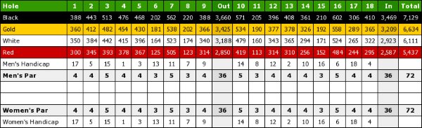 Talking Rock golf course scorecard
