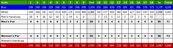 Kimberley Golf Club - Scorecard